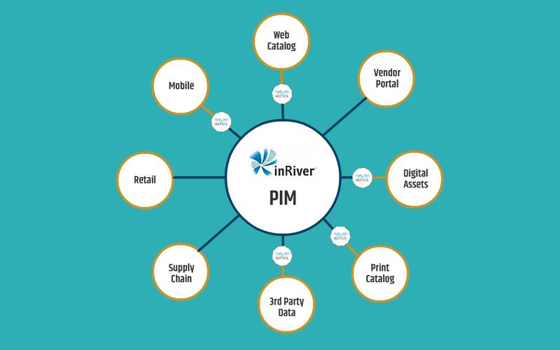 PIM-blog