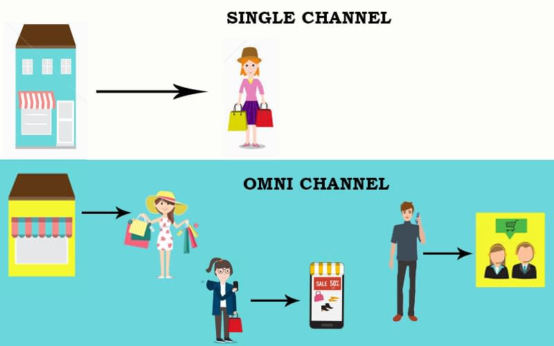Importance-of-Product-Information-for-Omni-Channel-Marketing